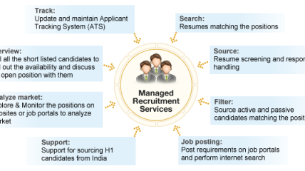 Managed Recruitment Services